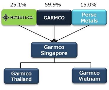Singapore Statistics Chart